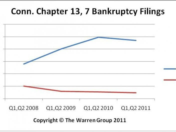State Bankruptcy Numbers Drop