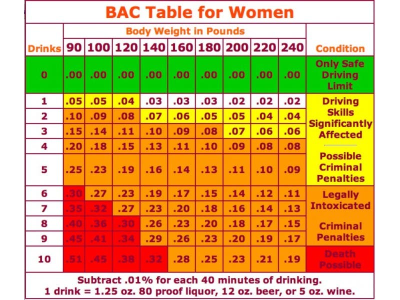How many drinks will get you a dui chart shelby mi patch