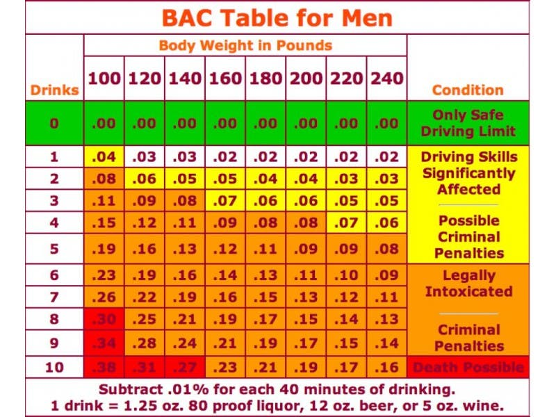 Chart 1 How Many Drinks Will Get You A Dui