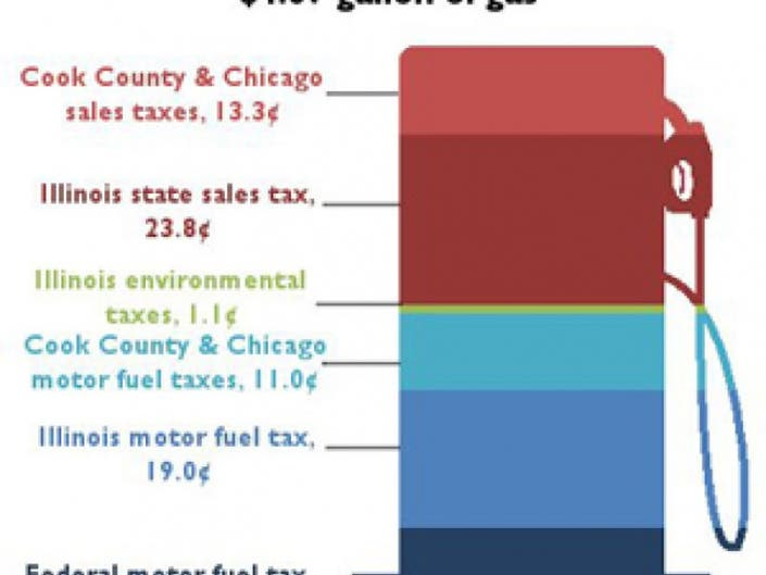 Taxes add a Staggering Amount per Gallon to Price at the