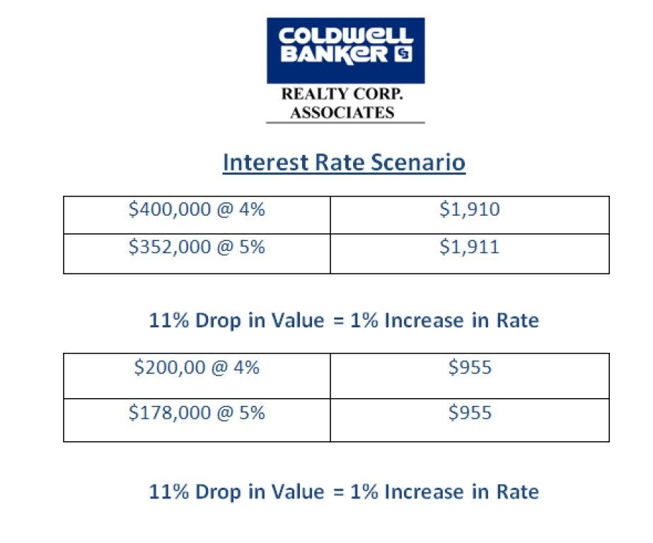Low Interest Rates because 2012 is an Election Year