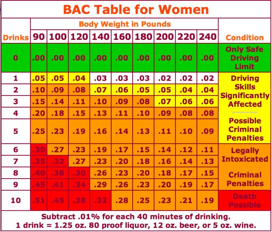Alcohol dui chart how many drinks will get you a dui twinsburg