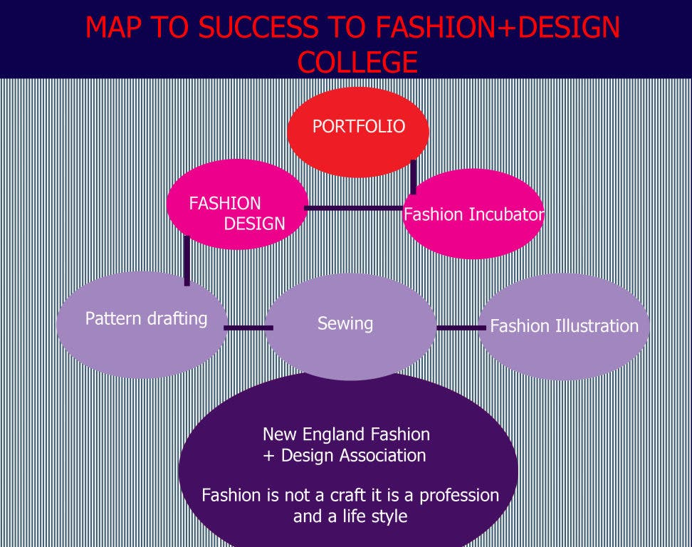 Map To Success Stamford Ct Patch