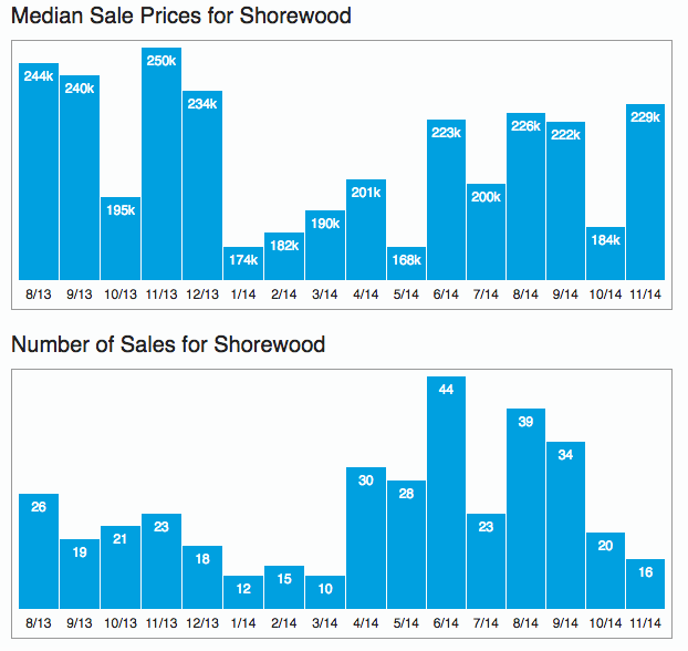 Manhattan Real Estate Trends: Shorewood Market Trends For November 2014