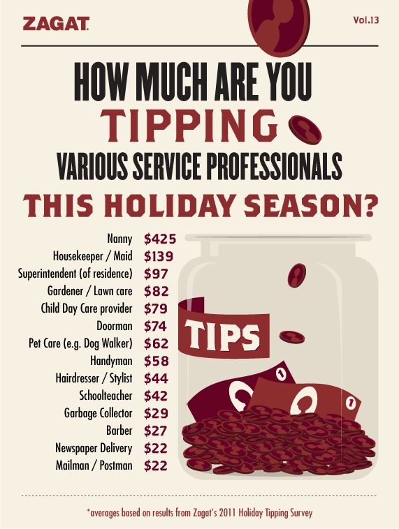 Your Guide To Holiday Tipping Levittown Ny Patch