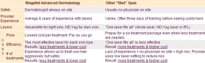 Save Up To 80 On Hair Removal Cost By Choosing The Correct Laser