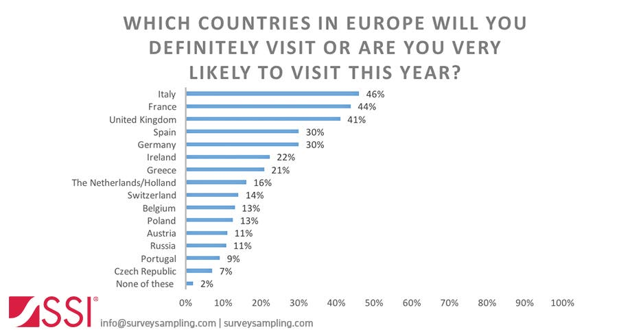 SSI QuickPoll Study Reveals Terrorism in Europe and U S  is