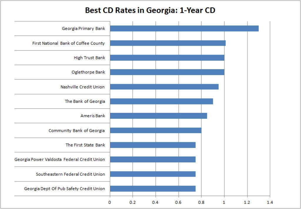 Best Cd Rates >> Georgia Savings Account Rates Rank 15th In Country Peachtree