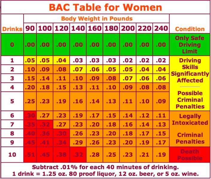 How Many Drinks Will Get You A DUI? (Chart)