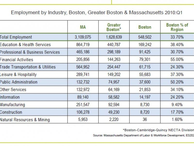 1 What Will Boston Be Like In 2030 Prosperous A Disaster Zone