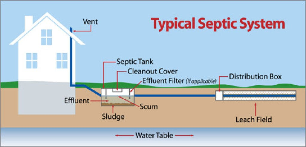 Ins and Outs of Septic Systems and Title 5 | Sudbury, MA Patch