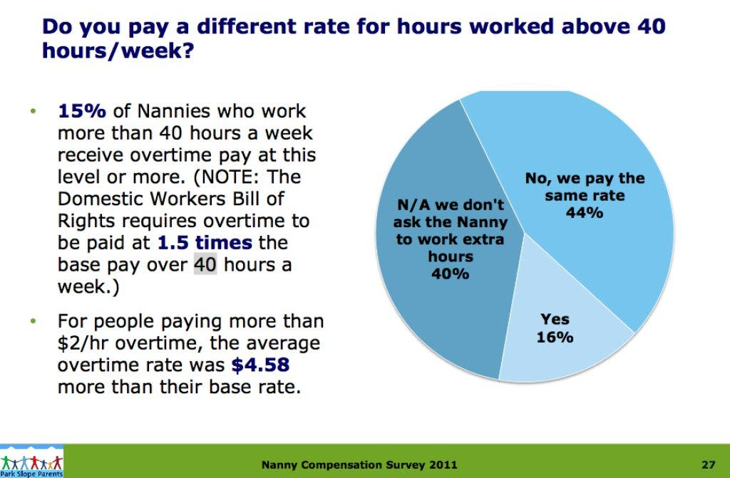 Overwhelming Number of Park Slope Nannies Do Not Get Paid