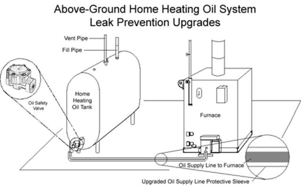 Heat with Oil? New Law in Effect on Friday   Westborough, MA