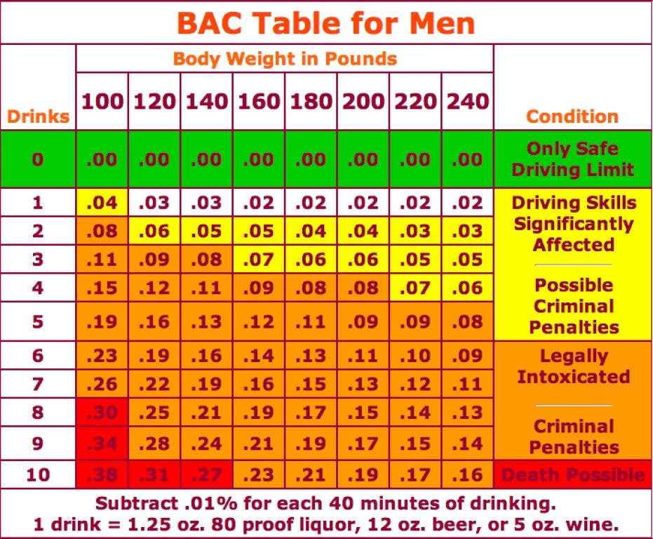 How many drinks will get you a dui chart oswego il patch
