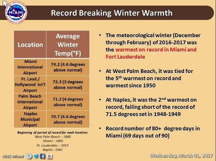 Warmest Winter on Record in Miami and Fort Lauderdale | Coral Gables