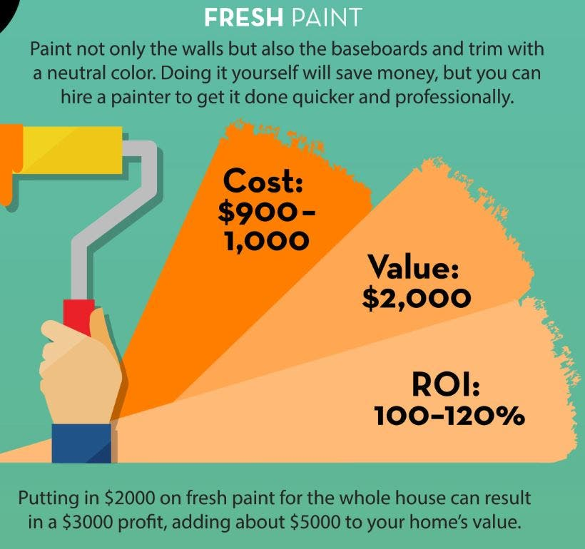 Add A Fresh Coat Of Paint Painting Is The Est Way To Value Your Home On Average Gallon Costs Around 25 Leaving You Plenty