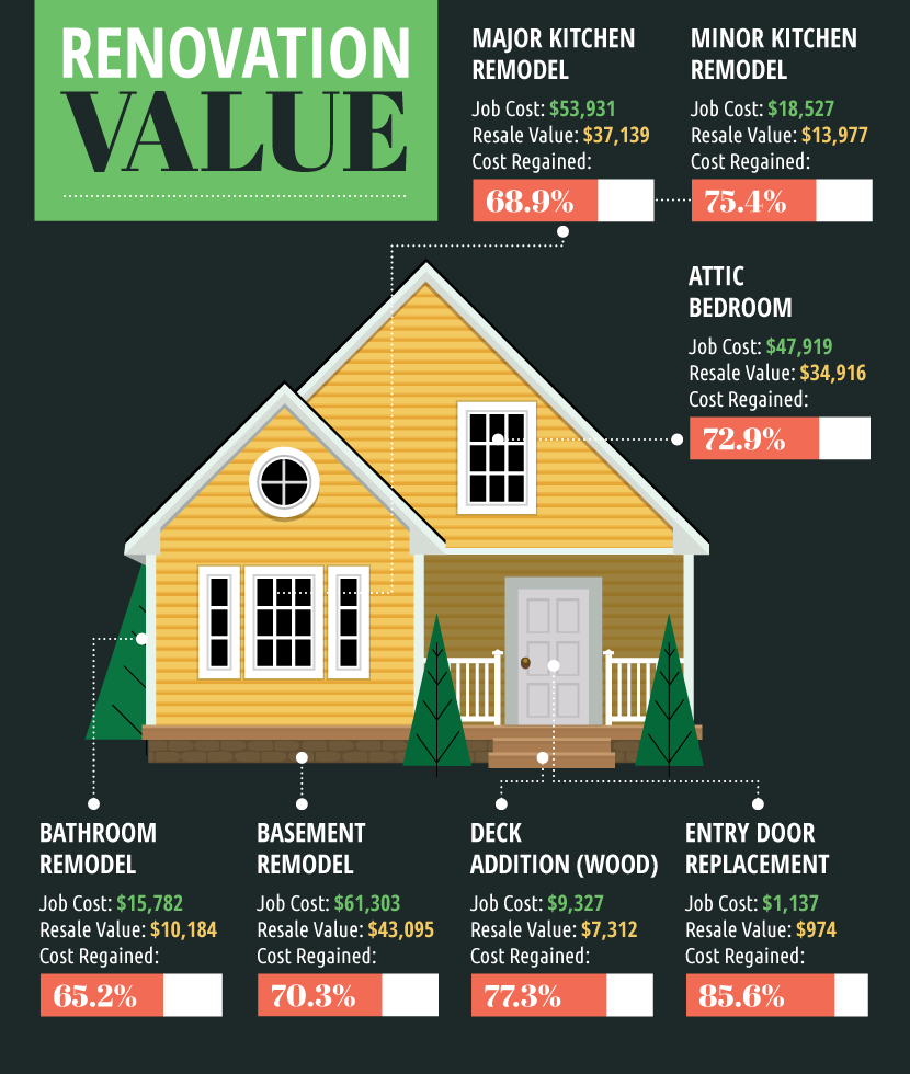 Which Renovations Add Value To Your Home