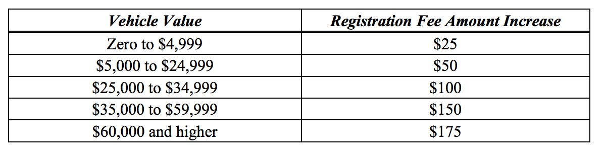 Ca Dmv Pay Registration >> 8 More New Calif Laws You Need To Know For 2018