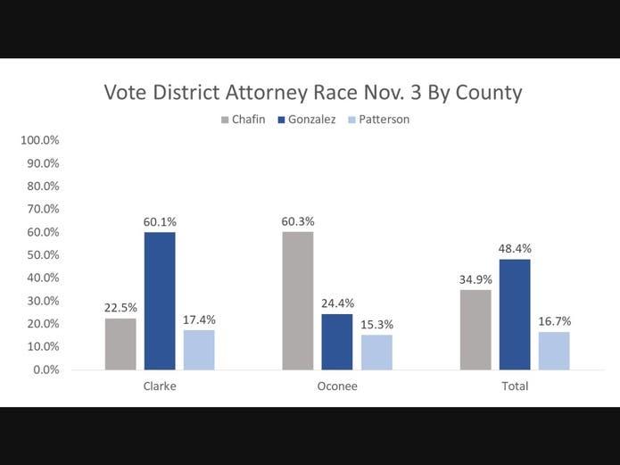 Nov. 3 Vote In Oconee, Clarke Counties