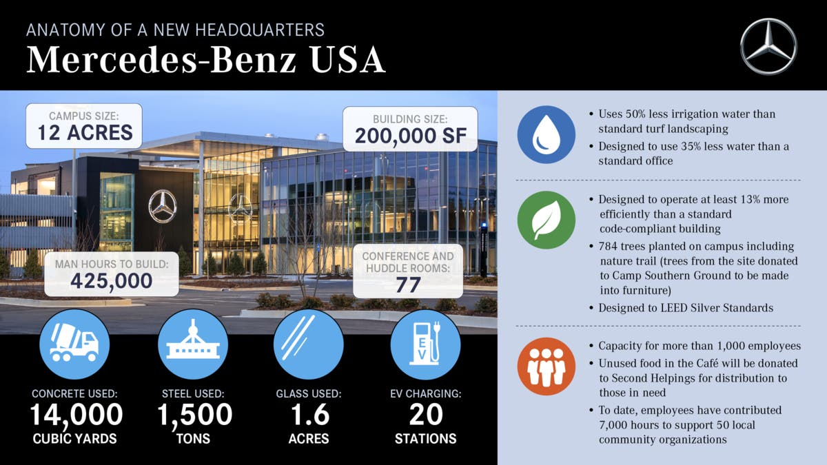 Mercedes-Benz USA Opens Headquarters In Sandy Springs ...
