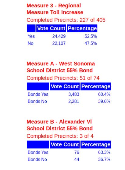 School district 51 election results
