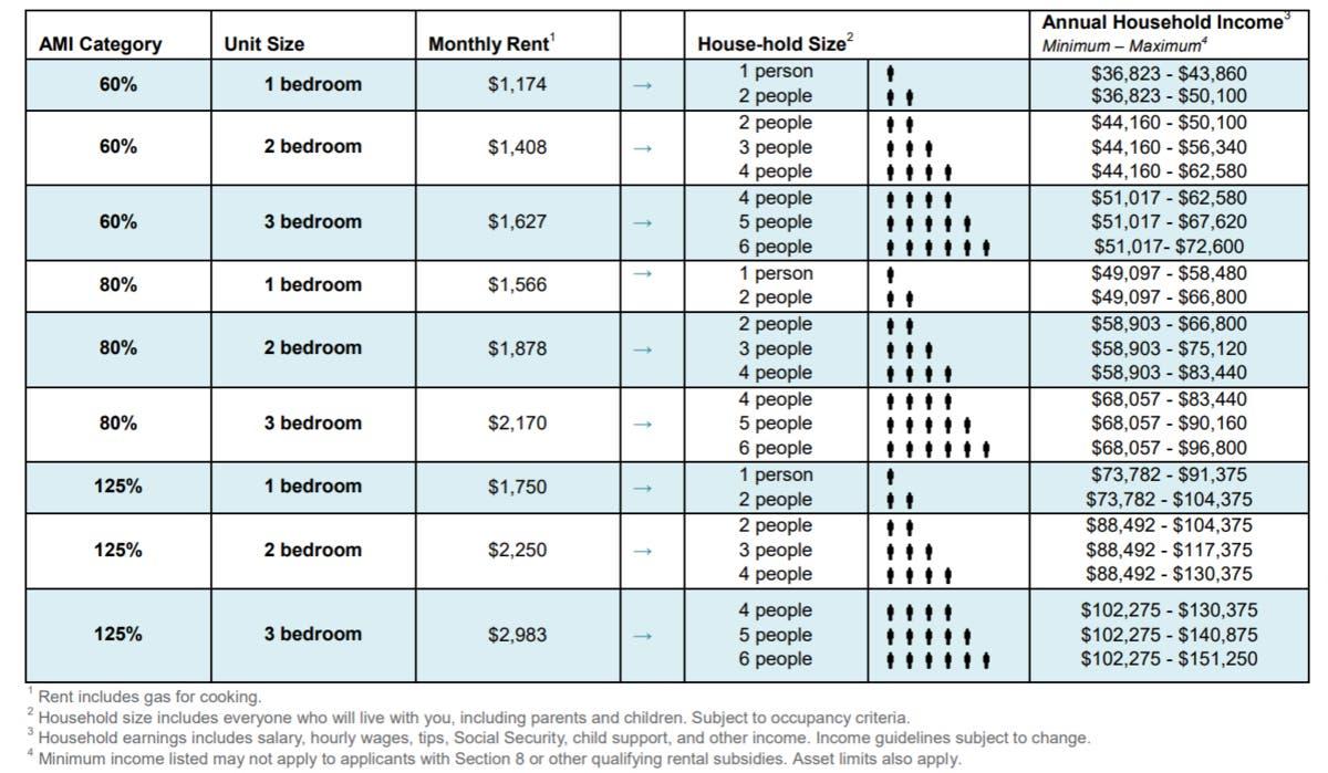 East Harlem Development Reopens Waitlist For Below Market Units