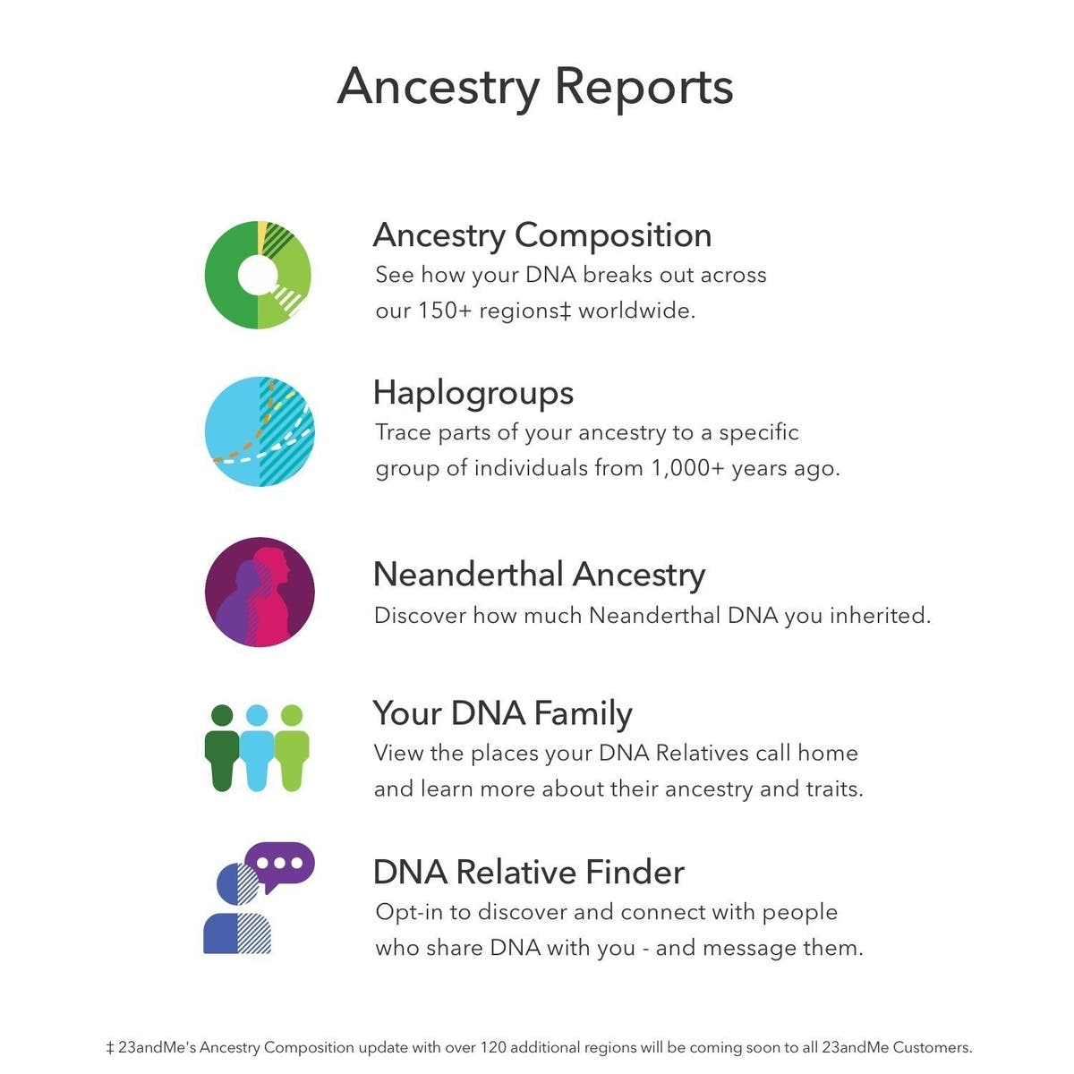 If You're Ever Going To Buy A DNA Test, Do It Today