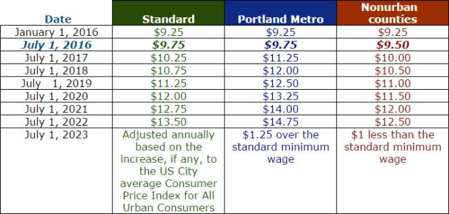 When Does Minimum Wage Go Up >> Minimum Wage Goes Up Friday In Oregon Portland Or Patch