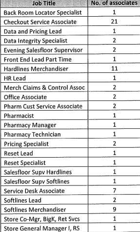 Kmart Closing, 75 To Lose Jobs: Report | Oak Creek, WI Patch