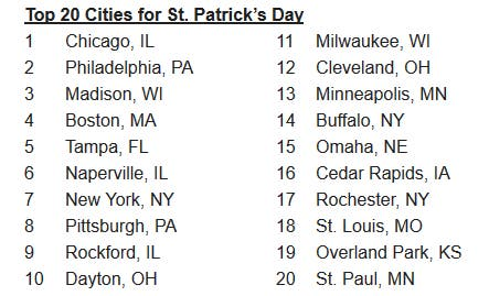 Celebrate St  Patrick's Day in one of the Best Cities