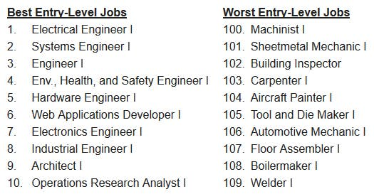 Entry Level Jobs: The Best and Worst of 2019 | Farmington