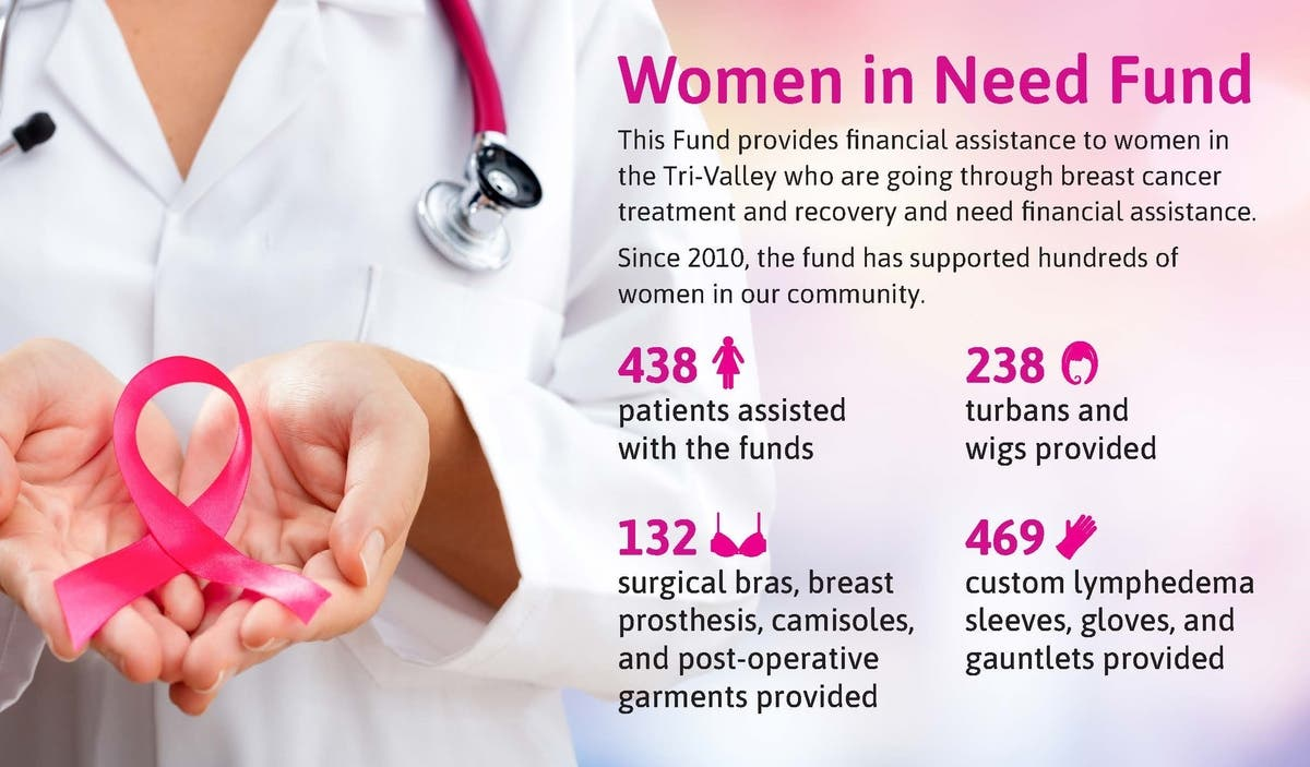 Hundreds of Local Breast Cancer Patients Benefit from Fund