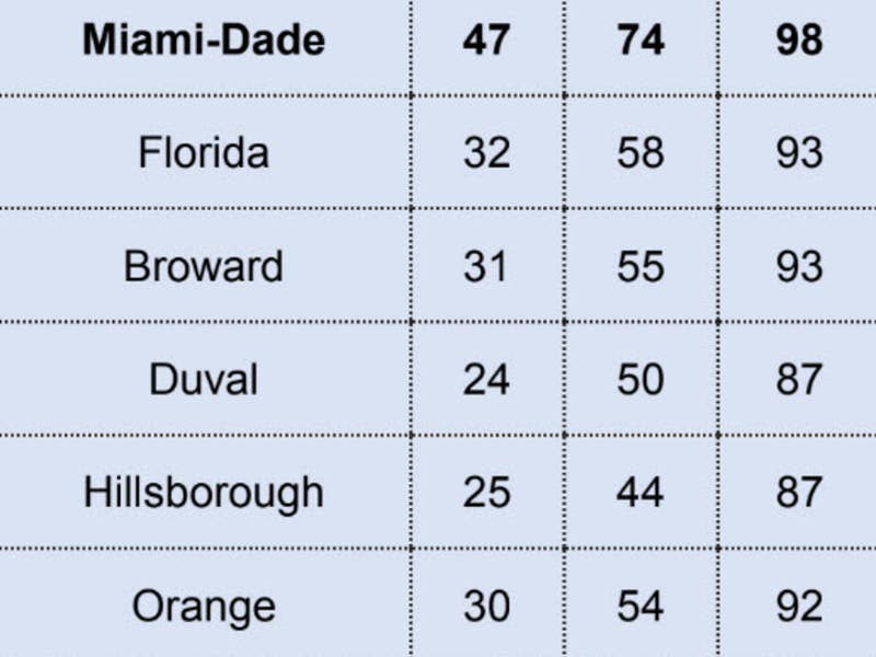 Miami Dade Schools Get First Ever A Rating Miami Beach