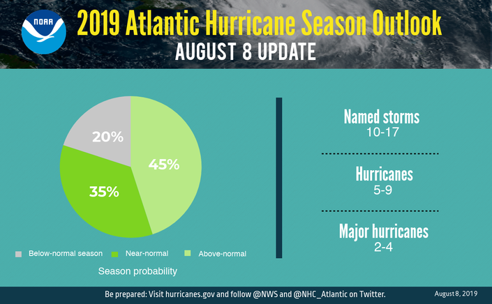 Updated Forecast For Hurricanes Expected In 2019 Nj Impact