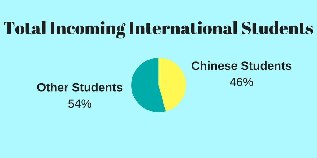 Lost In Translation: Chinese And American Student Relations