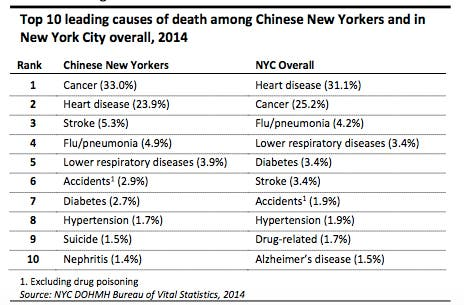 Cancer Kills More Chinese New Yorkers Than Any Other Group