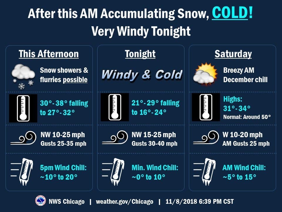 Freezing Temps, Gusts Up To 40 MPH: IL Weekend Weather | Lemont, IL