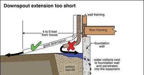 Correct Drainage Problems With Foundation Slope Tips