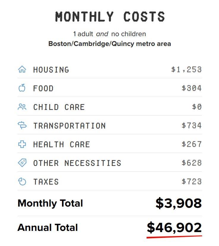 best boston singles cost
