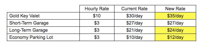 Pdx Long Term Parking >> Pdx Increases Parking Rates Ground Transport Fees Portland Or Patch