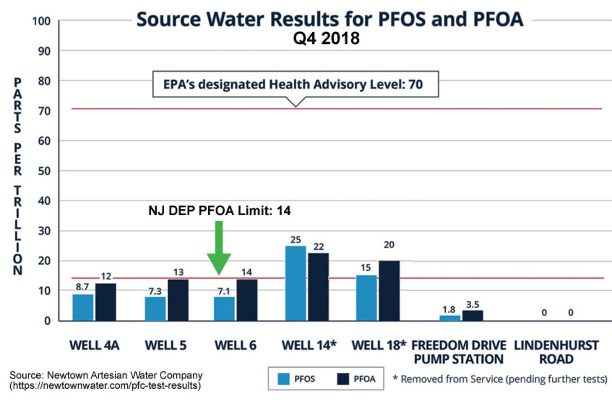 PFAS Detected in Newtown Township's Water Supply | Newtown, PA Patch