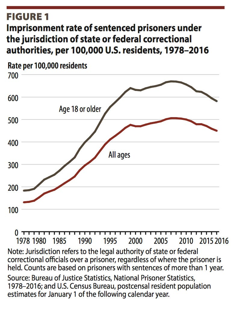 US Prison Population Is Shrinking, But Colorado Is In Middle