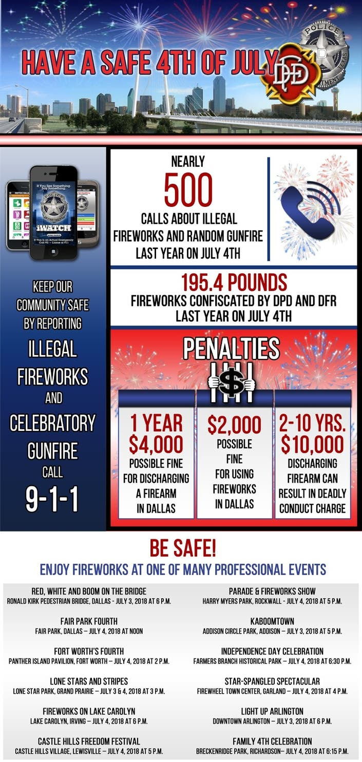 Lighting Fireworks Is Illegal In Dallas City Limits | Dallas
