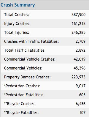 Florida Counties Top the Most Car Accidents in 2017   Miami