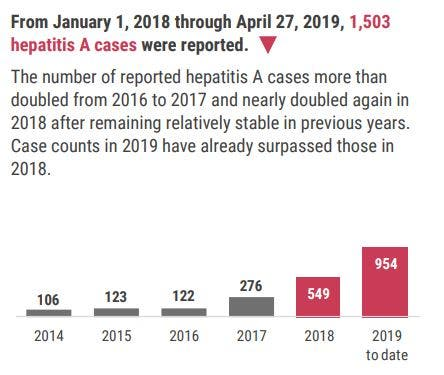 is hepatitis a contagious