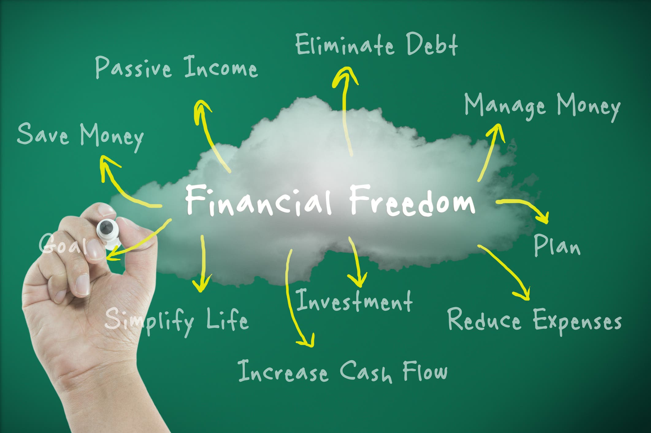 Retire On Your Terms - Financial Strategies for a Successful Retirement