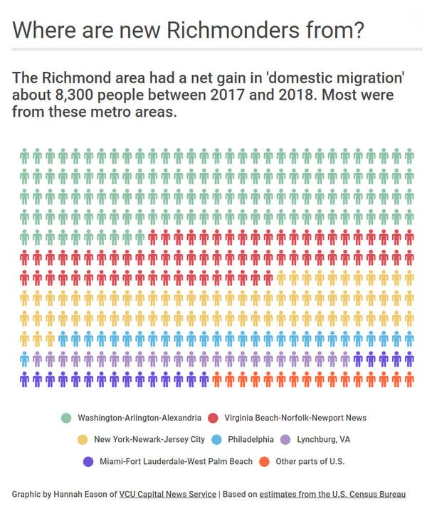 D C Area Is Biggest Source Of New Rva Residents Richmond Va Patch