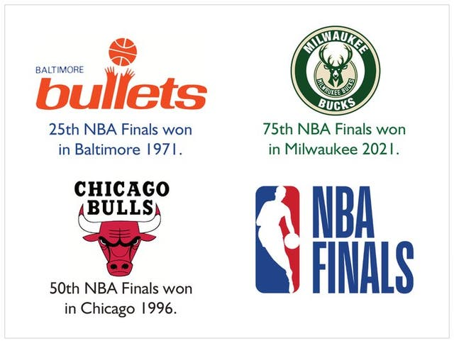 Jul 21 | 75th NBA Finals Won by the Bucks, 50-Years & 81 ...