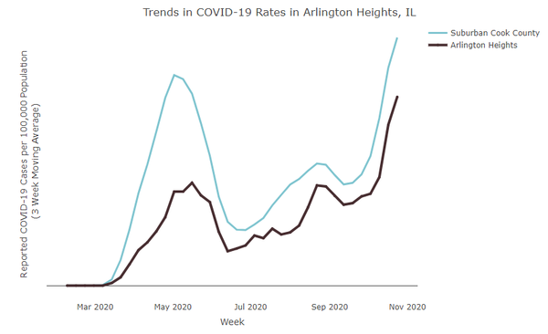 5 New Coronavirus Deaths, 114 Cases Reported In Arlington