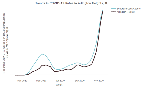4 New Deaths, 428 Coronavirus Cases Reported In Arlington